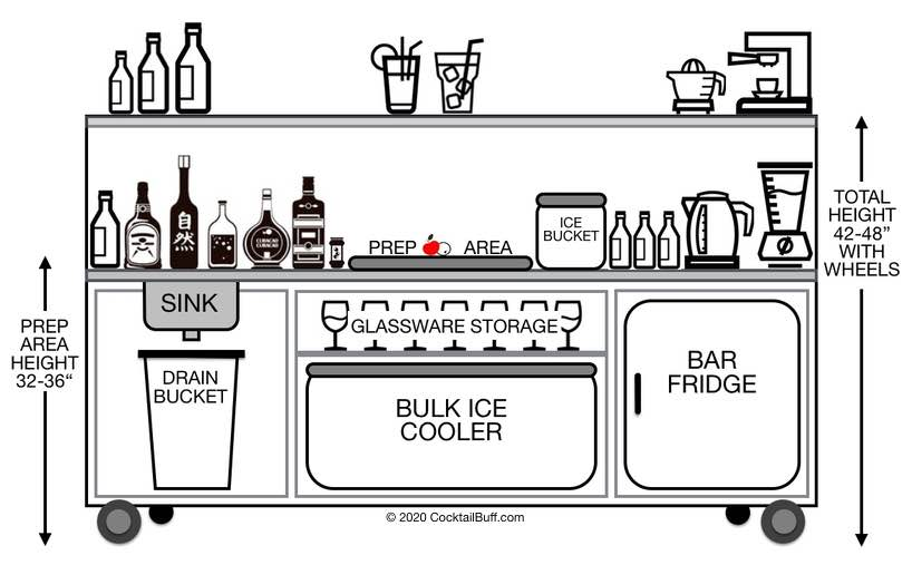 This drawing shows how to build your own portable dry bar, for home entertaining, or mobile bartending jobs.